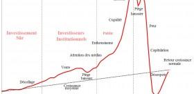La France a besoin de la «bonne finance»